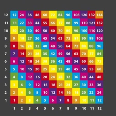 Multiplication Grid Colour (1-12) product image 1